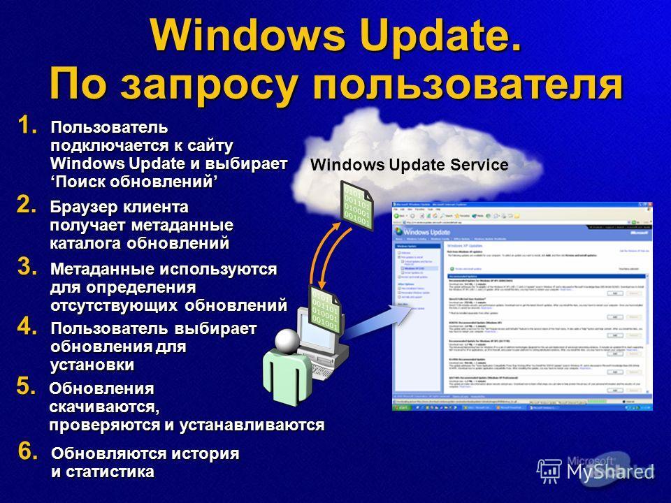 Windows Update. По запросу пользователя Windows Update Service 2. Браузер клиента получает метаданные каталога обновлений 1. Пользователь подключается к сайту Windows Update и выбираетПоиск обновлений 3. Метаданные используются для определения отсутс