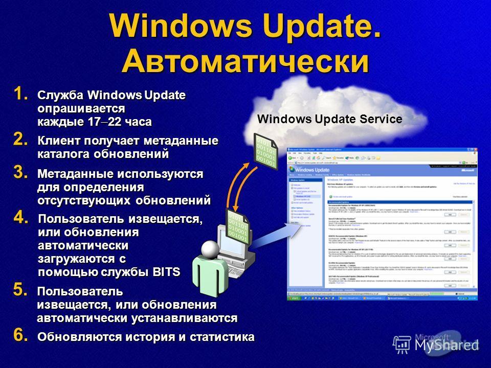 Windows Update. Автоматически 2. Клиент получает метаданные каталога обновлений 1. Служба Windows Update опрашивается каждые 17 22 часа 3. Метаданные используются для определения отсутствующих обновлений 4. Пользователь извещается, или обновления авт