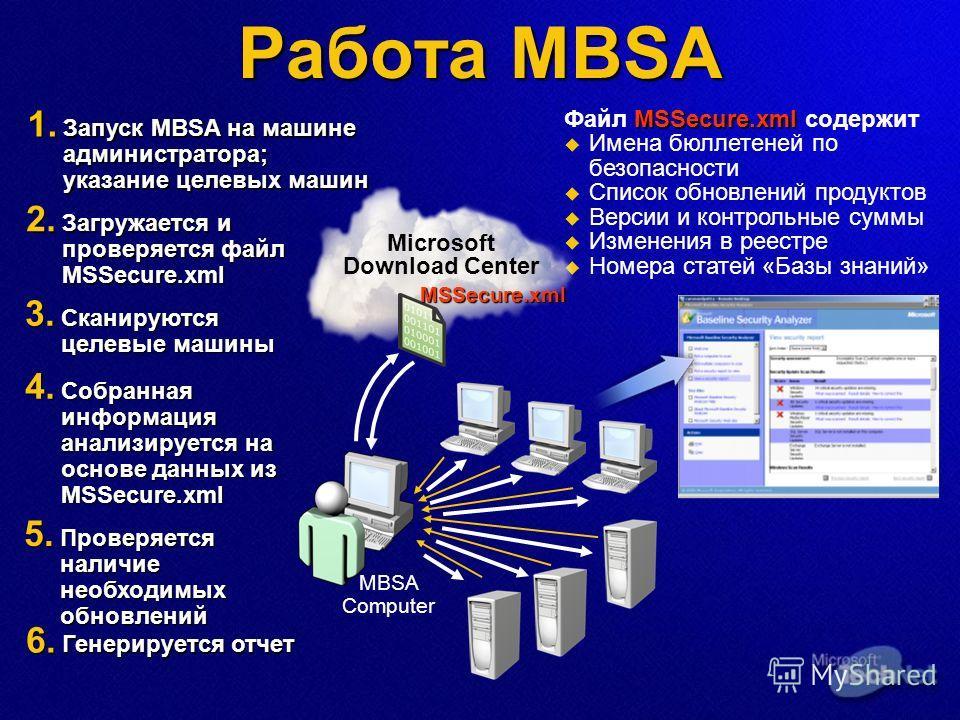 Работа MBSA MSSecure.xml Файл MSSecure.xml содержит Имена бюллетеней по безопасности Список обновлений продуктов Версии и контрольные суммы Изменения в реестре Номера статей «Базы знаний» Microsoft Download Center MSSecure.xml 2. Загружается и провер