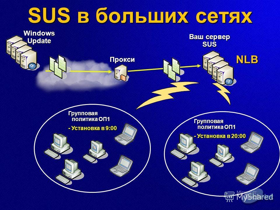 SUS в больших сетях Windows Update Ваш сервер SUS Прокси Групповая политика ОП1 - Установка в 9:00 Групповая политика ОП1 - Установка в 20:00 NLB