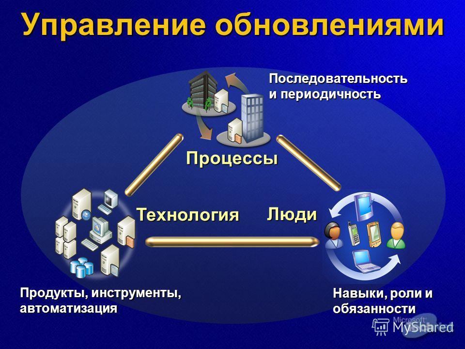 Процессы Люди Технология Управление обновлениями Продукты, инструменты, автоматизация Последовательность и периодичность Навыки, роли и обязанности