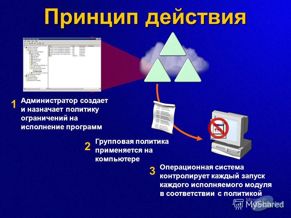 Принцип действия Администратор создает и назначает политику ограничений на исполнение программ Групповая политика применяется на компьютере Операционная система контролирует каждый запуск каждого исполняемого модуля в соответствии с политикой 1 2 3