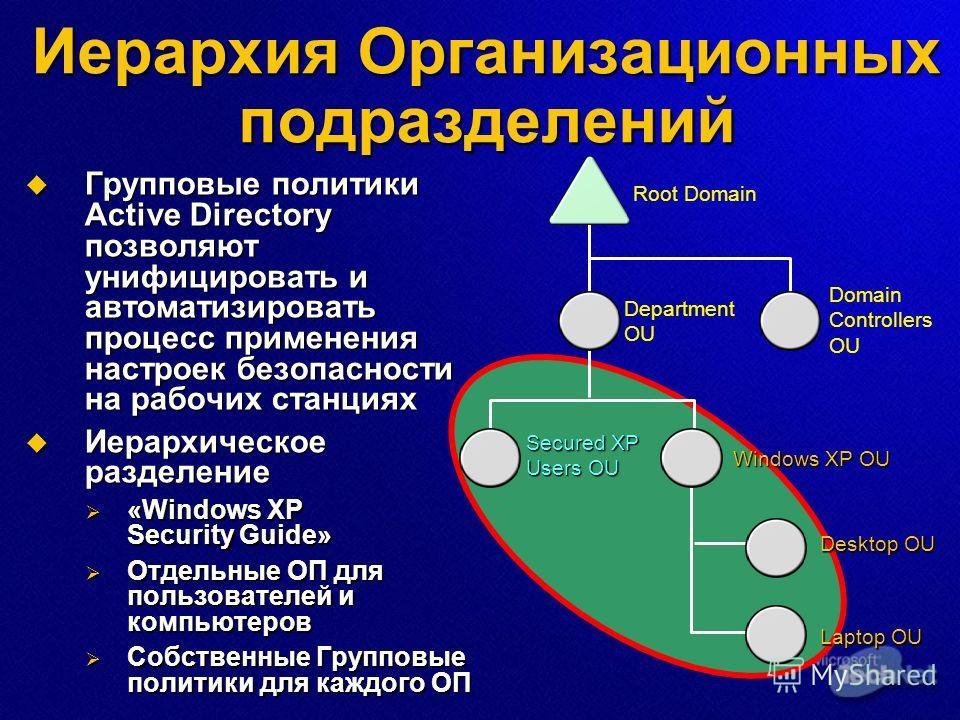 Иерархия Организационных подразделений Групповые политики Active Directory позволяют унифицировать и автоматизировать процесс применения настроек безопасности на рабочих станциях Групповые политики Active Directory позволяют унифицировать и автоматиз