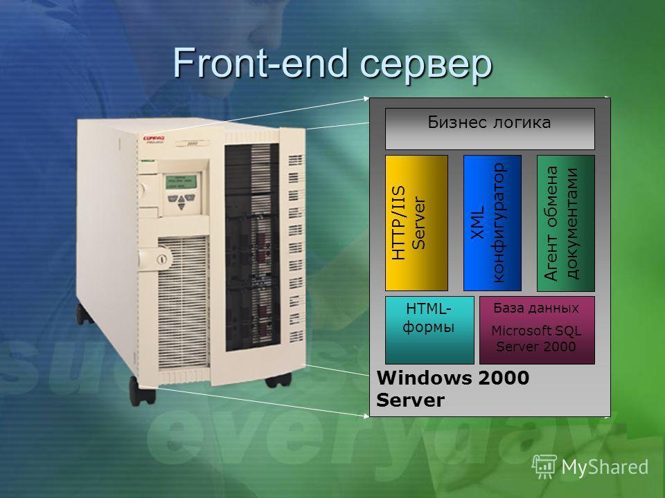 Front-end сервер Windows 2000 Server База данных Microsoft SQL Server 2000 HTTP/IIS Server Бизнес логика HTML- формы Агент обмена документами XML конфигуратор