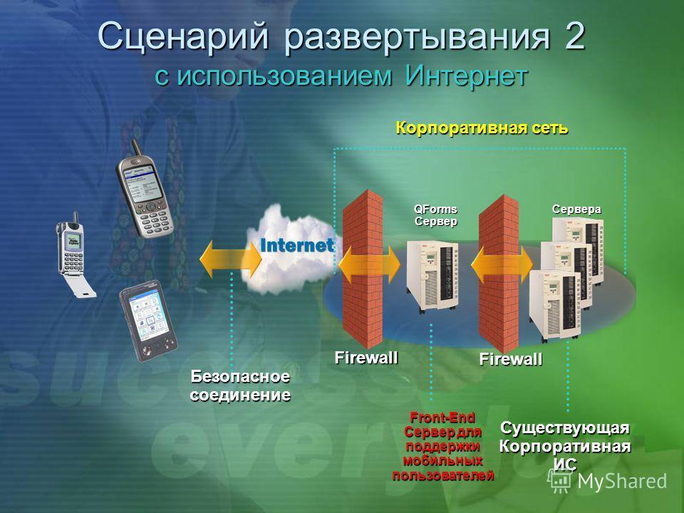 Сценарий развертывания 2 с использованием Интернет Безопасное соединение Корпоративная сеть Firewall Firewall Front-End Сервер для поддержки мобильных пользователей Существующая Корпоративная ИС QFormsСерверСервера