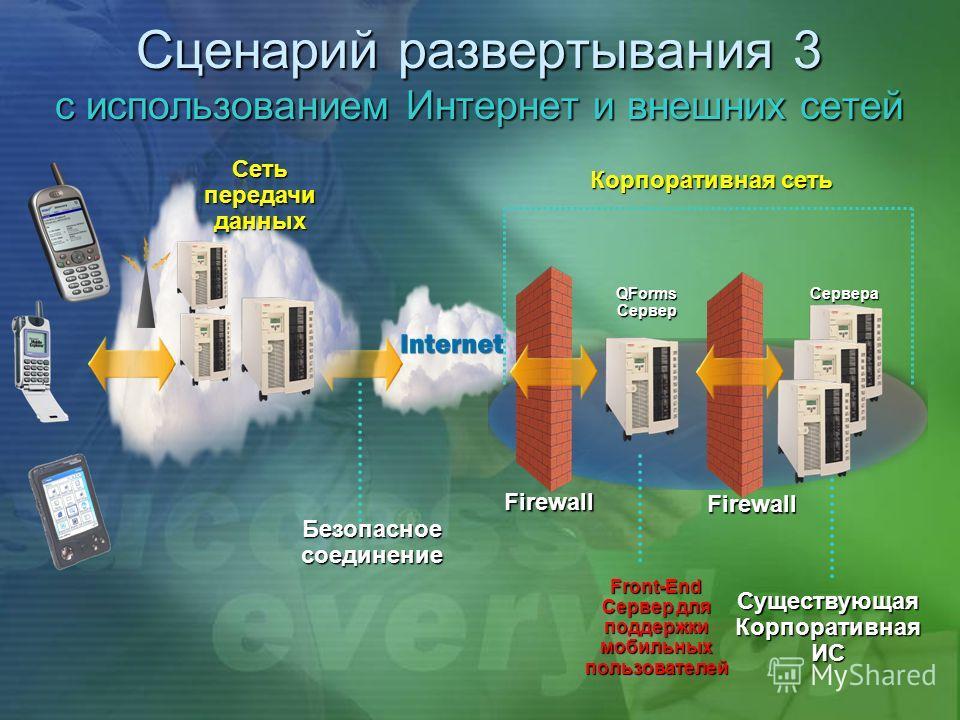 Сценарий развертывания 3 с использованием Интернет и внешних сетей Безопасное соединение Корпоративная сеть Firewall Firewall Front-End Сервер для поддержки мобильных пользователей Существующая Корпоративная ИС QFormsСерверСервера Сеть передачи данны