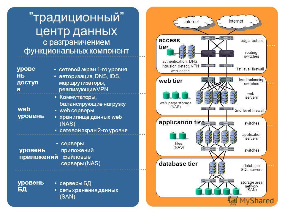 HP Confidential: work in progress традиционный центр данных с разграничением функциональных компонент урове нь доступ а сетевой экран 1-го уровня авторизация, DNS, IDS, маршрутизаторы, реализующие VPN уровень БД серверы БД сеть хранения данных (SAN)