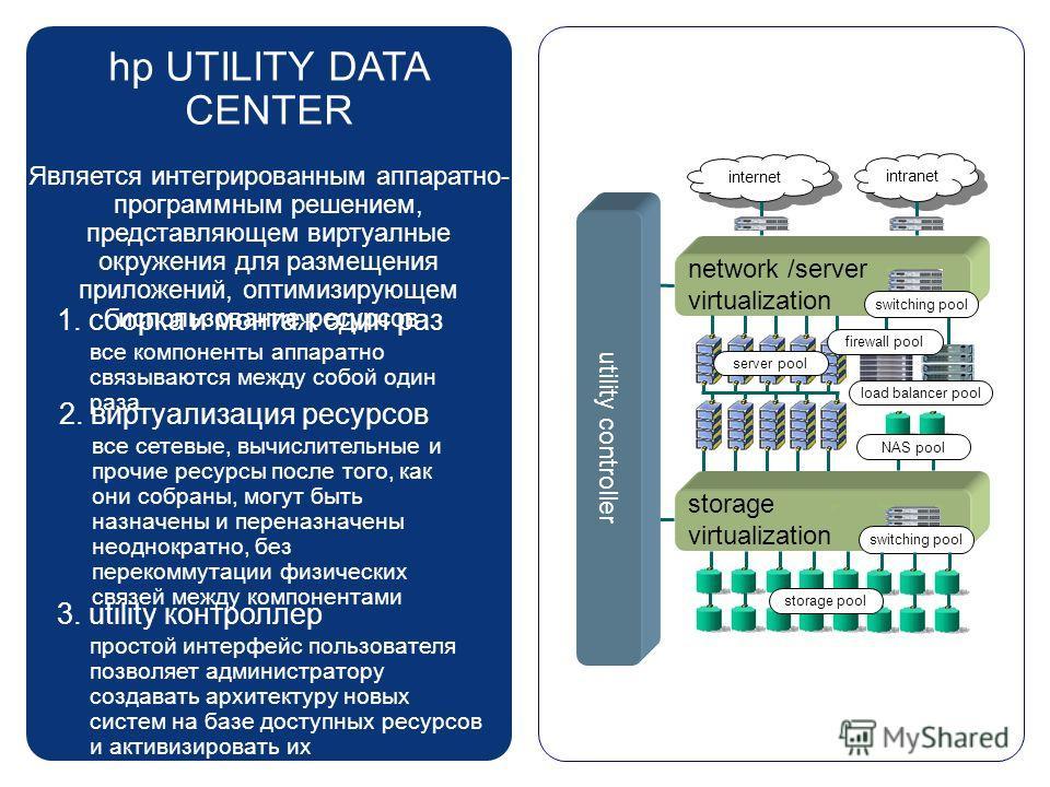 hp UTILITY DATA CENTER Является интегрированным аппаратно- программным решением, представляющем виртуалные окружения для размещения приложений, оптимизирующем использование ресурсов 1. сборка и монтаж один раз все компоненты аппаратно связываются меж