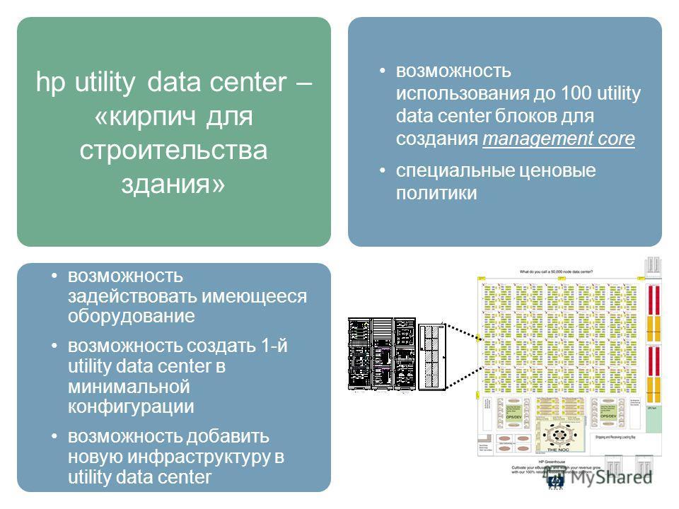 hp utility data center – «кирпич для строительства здания» возможность задействовать имеющееся оборудование возможность создать 1-й utility data center в минимальной конфигурации возможность добавить новую инфраструктуру в utility data center возможн