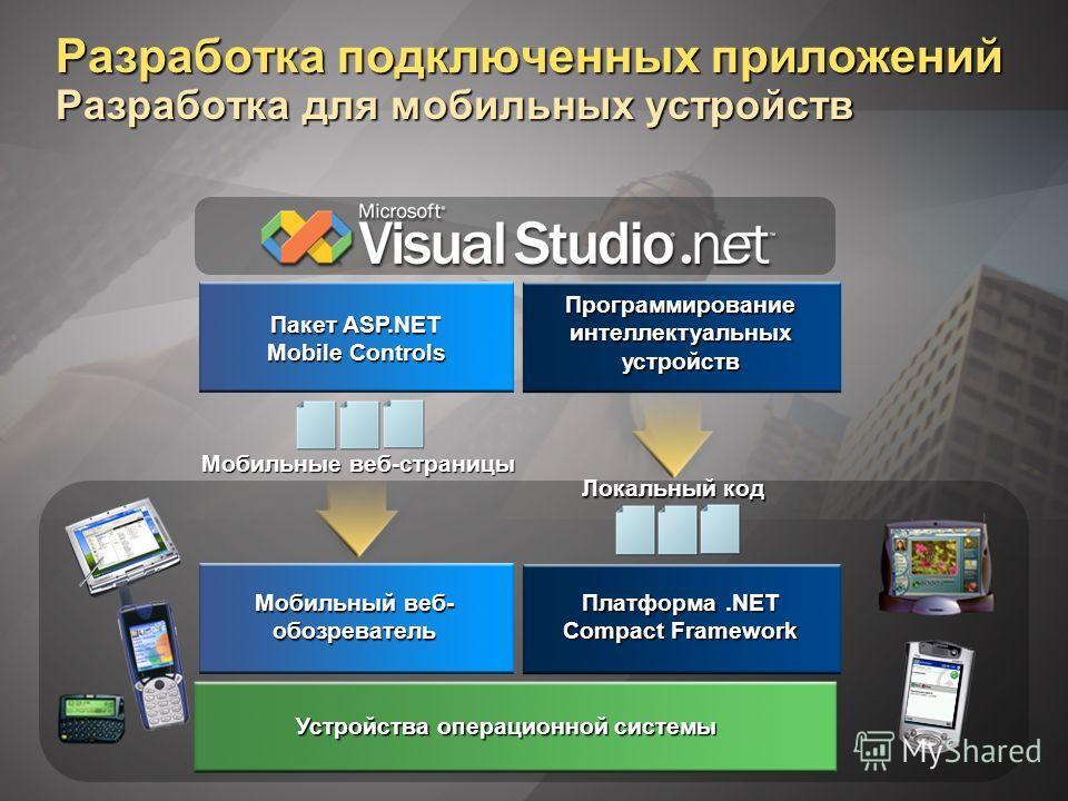 Пакет ASP.NET Mobile Controls Разработка подключенных приложений Разработка для мобильных устройств Мобильные веб-страницы Локальный код Платформа.NET Compact Framework Устройства операционной системы Мобильный веб- обозреватель Программирование инте