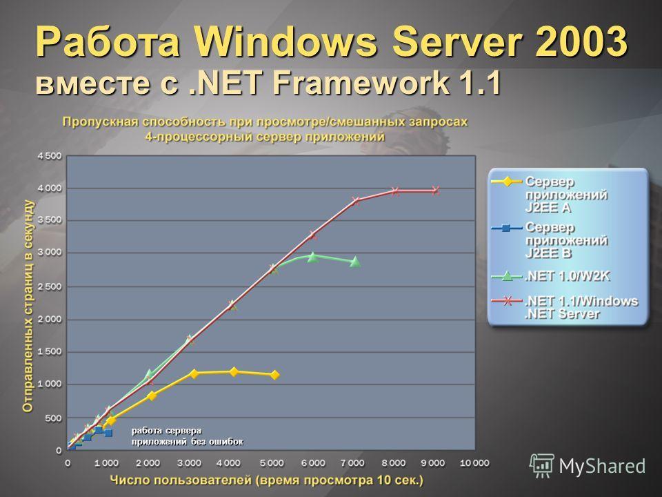 Работа Windows Server 2003 вместе с.NET Framework 1.1 работа сервера приложений без ошибок