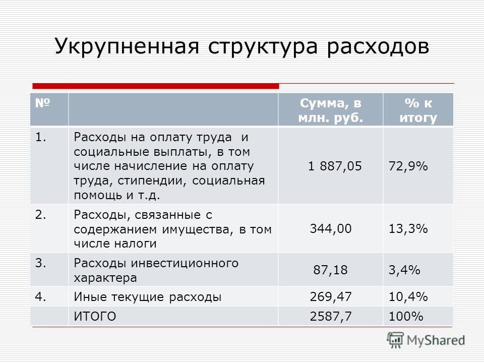 Укрупненная структура расходов Сумма, в млн. руб. % к итогу 1.Расходы на оплату труда и социальные выплаты, в том числе начисление на оплату труда, стипендии, социальная помощь и т.д. 1 887,0572,9% 2.Расходы, связанные с содержанием имущества, в том