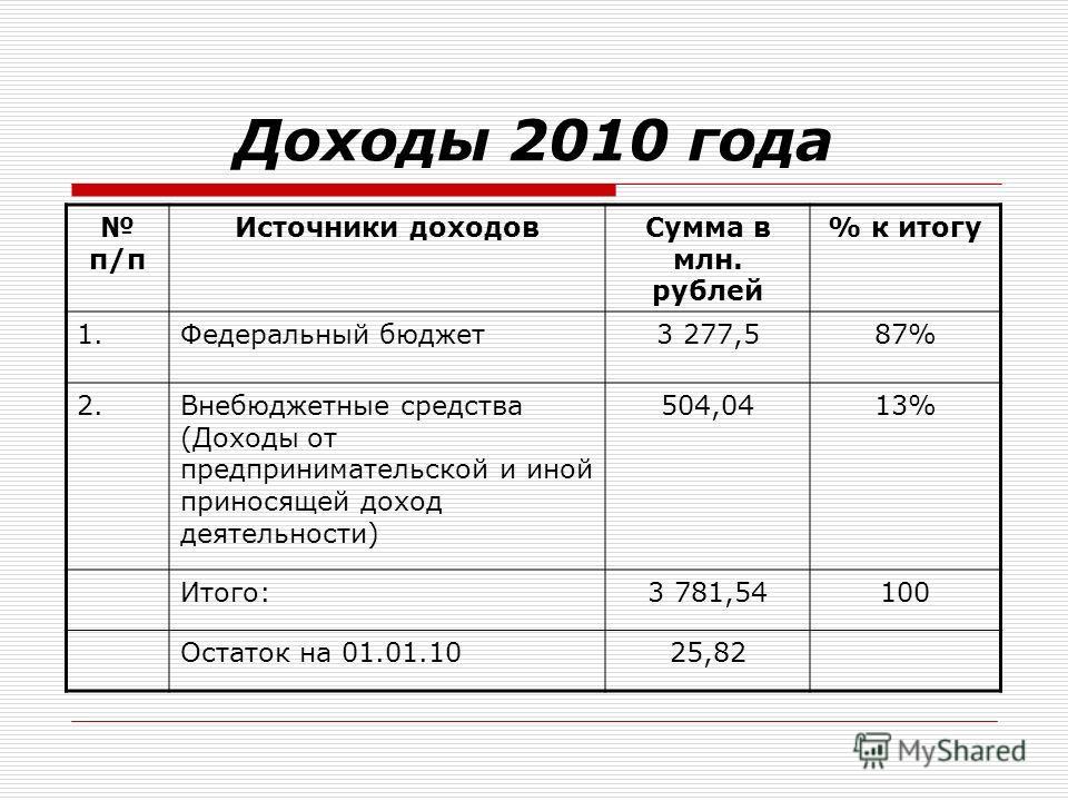Доходы 2010 года п/п Источники доходовСумма в млн. рублей % к итогу 1.Федеральный бюджет3 277,587% 2.Внебюджетные средства (Доходы от предпринимательской и иной приносящей доход деятельности) 504,0413% Итого:3 781,54100 Остаток на 01.01.1025,82