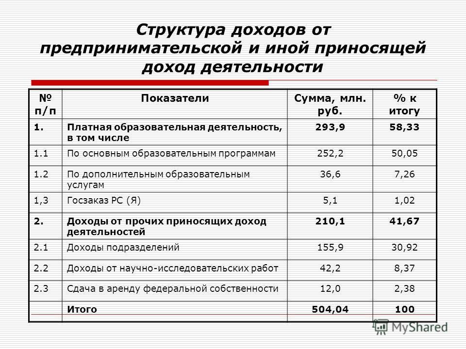 Структура доходов от предпринимательской и иной приносящей доход деятельности п/п ПоказателиСумма, млн. руб. % к итогу 1.Платная образовательная деятельность, в том числе 293,958,33 1.1По основным образовательным программам252,250,05 1.2По дополнител