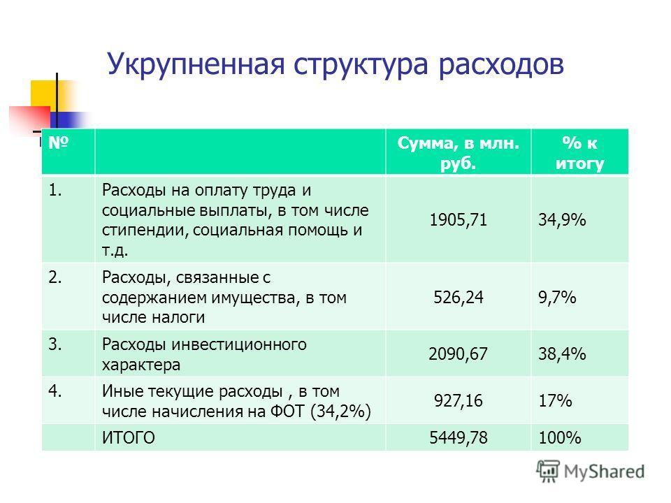Укрупненная структура расходов Сумма, в млн. руб. % к итогу 1.Расходы на оплату труда и социальные выплаты, в том числе стипендии, социальная помощь и т.д. 1905,7134,9% 2.Расходы, связанные с содержанием имущества, в том числе налоги 526,249,7% 3.Рас