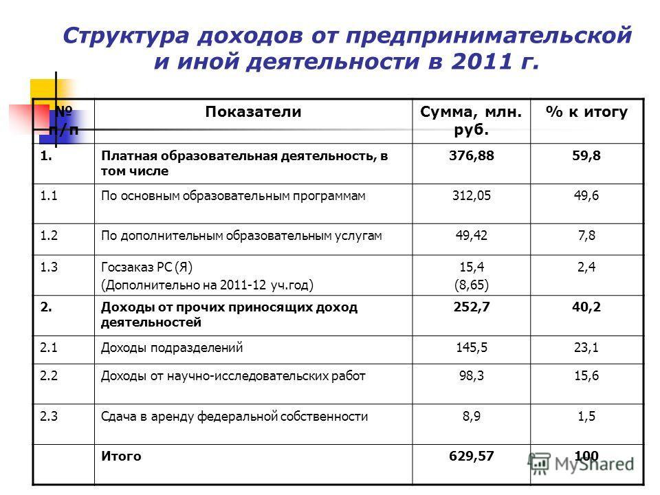 Структура доходов от предпринимательской и иной деятельности в 2011 г. п/п ПоказателиСумма, млн. руб. % к итогу 1.Платная образовательная деятельность, в том числе 376,8859,8 1.1По основным образовательным программам312,0549,6 1.2По дополнительным об