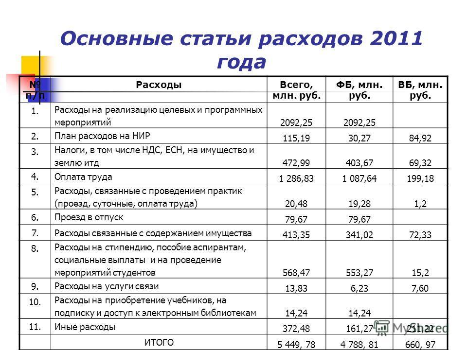 Основные статьи расходов 2011 года п/п РасходыВсего, млн. руб. ФБ, млн. руб. ВБ, млн. руб. 1. Расходы на реализацию целевых и программных мероприятий 2092,25 2. План расходов на НИР 115,1930,2784,92 3. Налоги, в том числе НДС, ЕСН, на имущество и зем