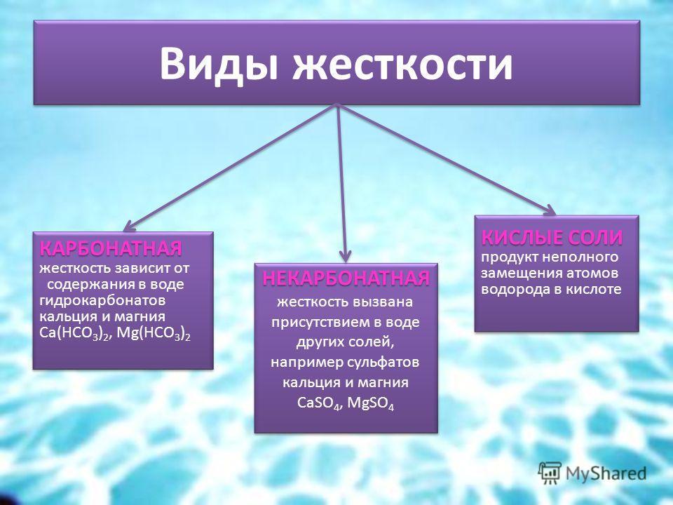 Виды жесткости КАРБОНАТНАЯ КАРБОНАТНАЯ жесткость зависит от содержания в воде гидрокарбонатов кальция и магния Са(НСО 3 ) 2, Mg(HCO 3 ) 2 КАРБОНАТНАЯ КАРБОНАТНАЯ жесткость зависит от содержания в воде гидрокарбонатов кальция и магния Са(НСО 3 ) 2, Mg