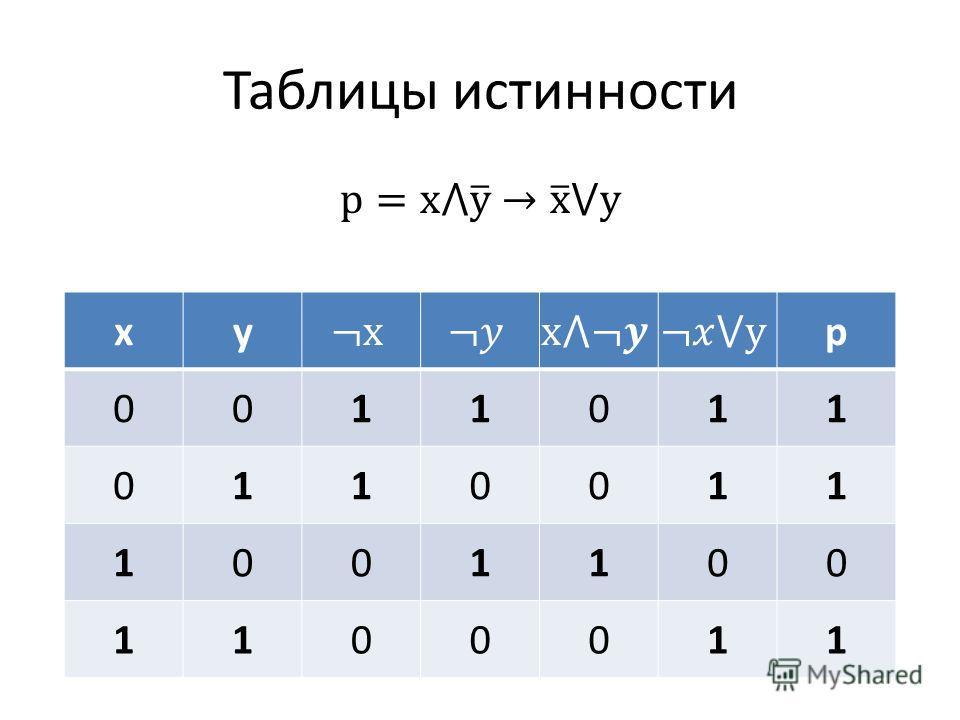 Таблицы истинности xyp 0011011 0110011 1001100 1100011
