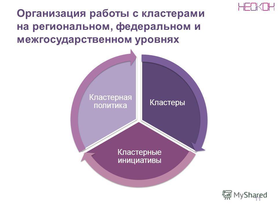 Организация работы с кластерами на региональном, федеральном и межгосударственном уровнях 11 Кластеры Кластерные инициативы Кластерная политика