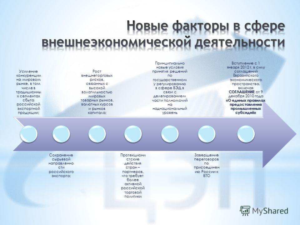 Усиление конкуренции на мировом рынке, в том числе в традиционны х сегментах сбыта российской экспортной продукции; Сохранение сырьевой направленно сти российского экспорта; Рост внешнеторговых рисков, связанных с высокой волатильностью мировых товар
