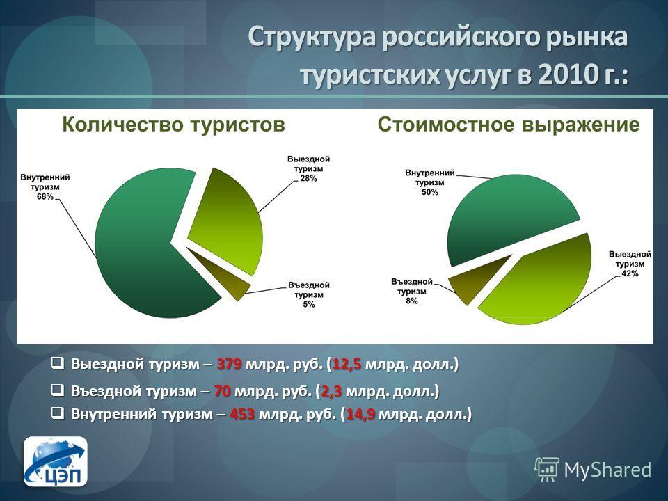 Структура российского рынка туристских услуг в 2010 г.: Выездной туризм – 379 млрд. руб. (12,5 млрд. долл.) Выездной туризм – 379 млрд. руб. (12,5 млрд. долл.) Въездной туризм – 70 млрд. руб. (2,3 млрд. долл.) Въездной туризм – 70 млрд. руб. (2,3 млр