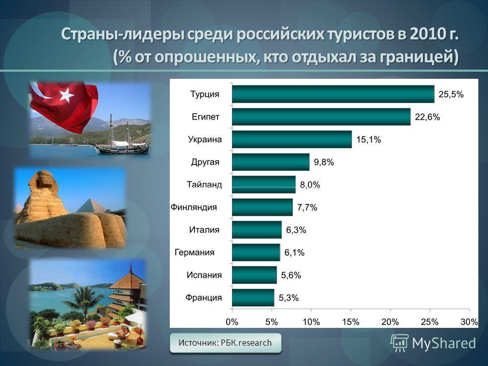 Страны-лидеры среди российских туристов в 2010 г. (% от опрошенных, кто отдыхал за границей) Источник: РБК.research