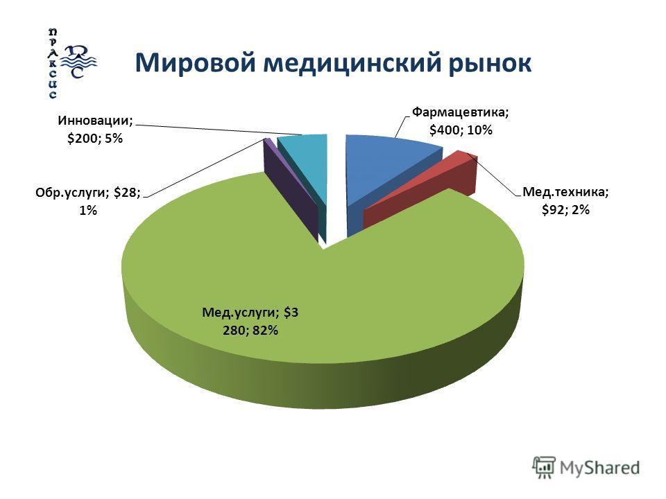 Мировой медицинский рынок