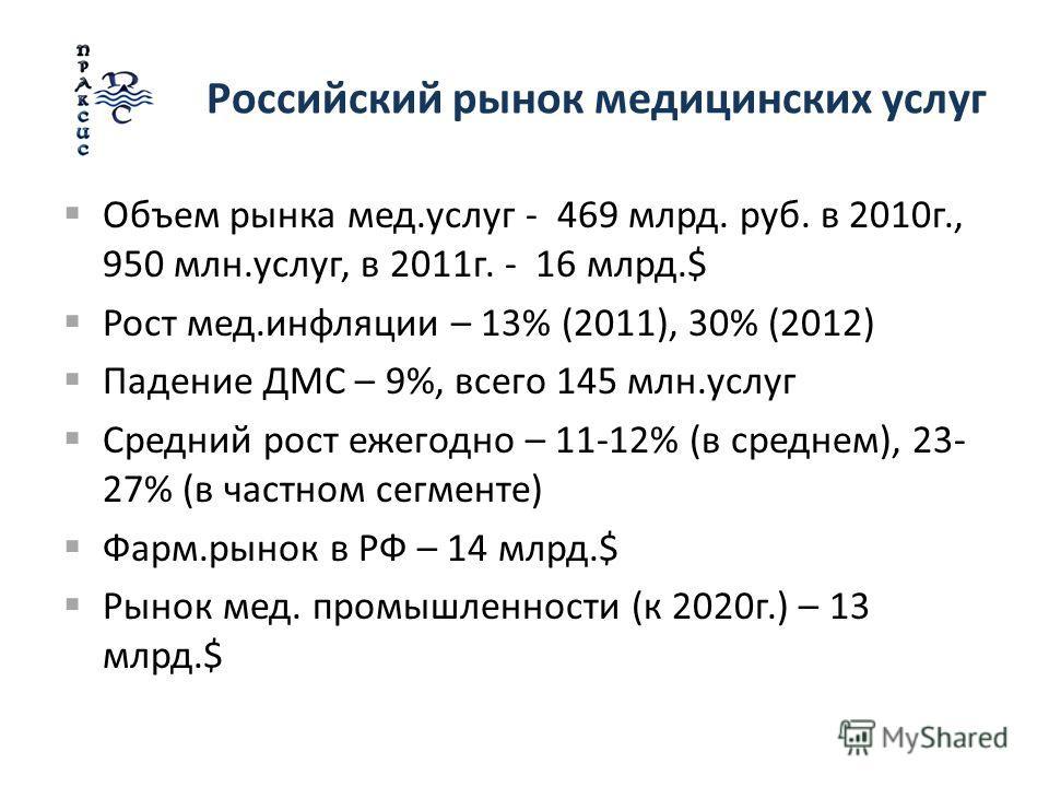 Российский рынок медицинских услуг Объем рынка мед.услуг - 469 млрд. руб. в 2010г., 950 млн.услуг, в 2011г. - 16 млрд.$ Рост мед.инфляции – 13% (2011), 30% (2012) Падение ДМС – 9%, всего 145 млн.услуг Средний рост ежегодно – 11-12% (в среднем), 23- 2