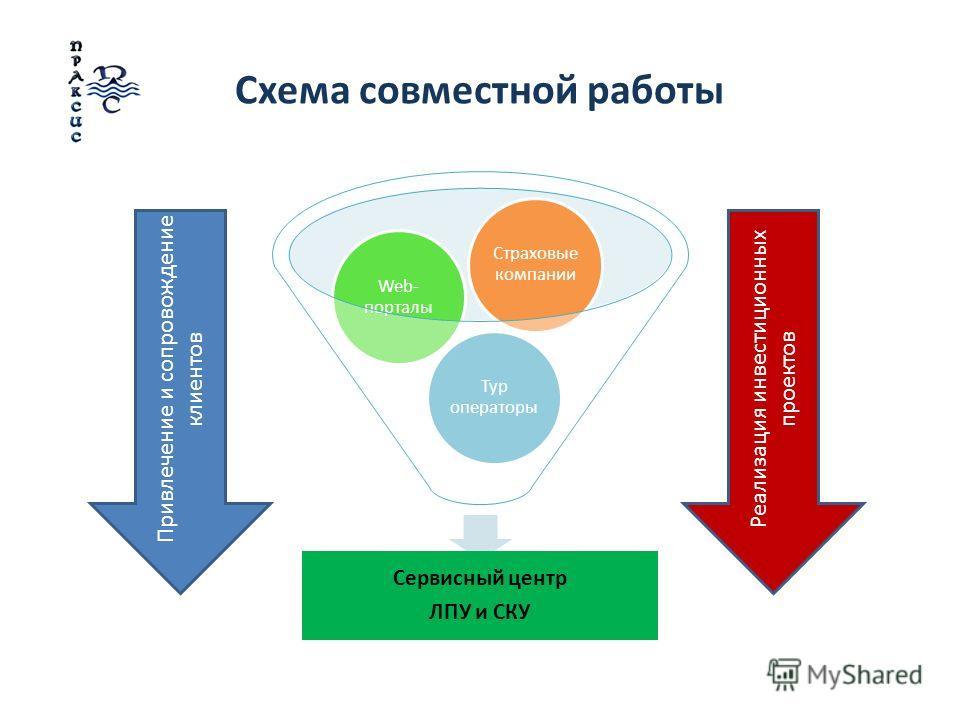 Схема совместной работы Сервисный центр ЛПУ и СКУ Тур операторы Web- порталы Страховые компании Реализация инвестиционных проектов Привлечение и сопровождение клиентов