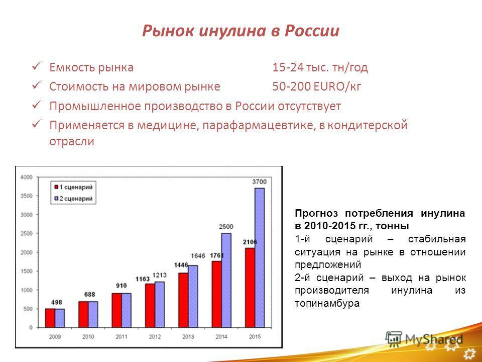 Рынок инулина в России Емкость рынка15-24 тыс. тн/год Стоимость на мировом рынке50-200 EURO/кг Промышленное производство в России отсутствует Применяется в медицине, парафармацевтике, в кондитерской отрасли 3 Прогноз потребления инулина в 2010-2015 г