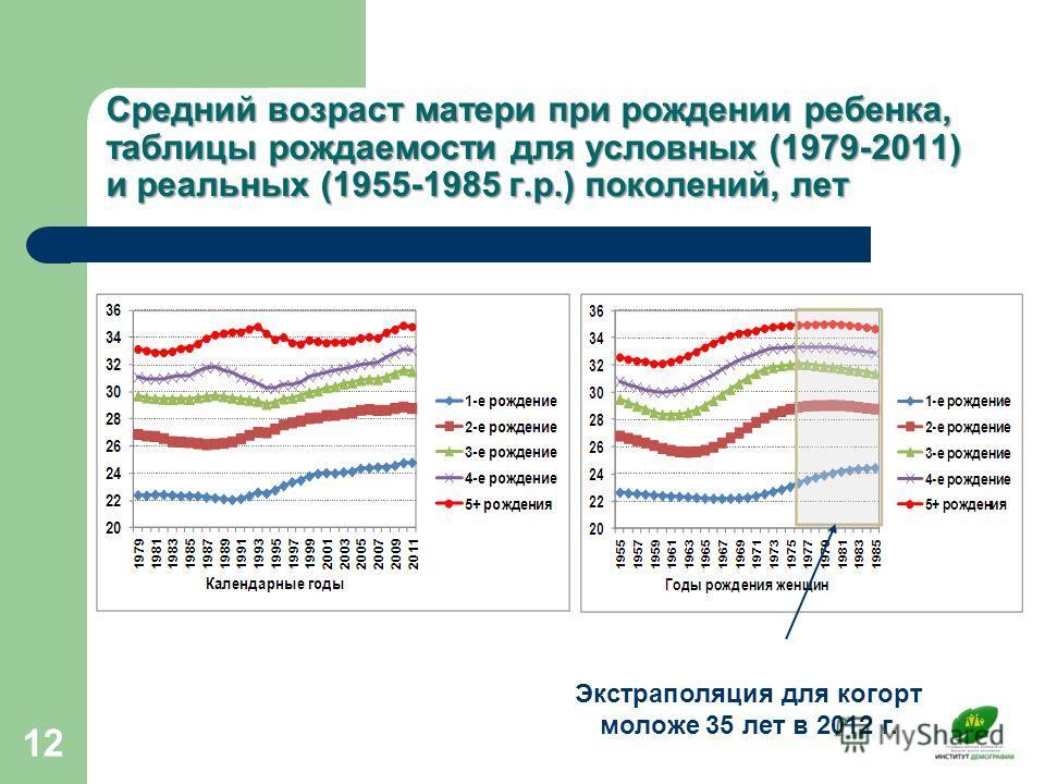 Средний возраст матери при рождении ребенка, таблицы рождаемости для условных (1979-2011) и реальных (1955-1985 г.р.) поколений, лет 12 Экстраполяция для когорт моложе 35 лет в 2012 г.