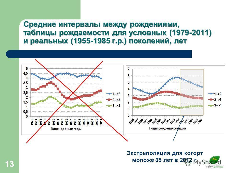 Средние интервалы между рождениями, таблицы рождаемости для условных (1979-2011) и реальных (1955-1985 г.р.) поколений, лет 13 Экстраполяция для когорт моложе 35 лет в 2012 г.