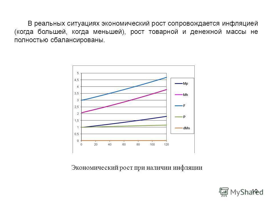 10 В реальных ситуациях экономический рост сопровождается инфляцией (когда большей, когда меньшей), рост товарной и денежной массы не полностью сбалансированы. Экономический рост при наличии инфляции