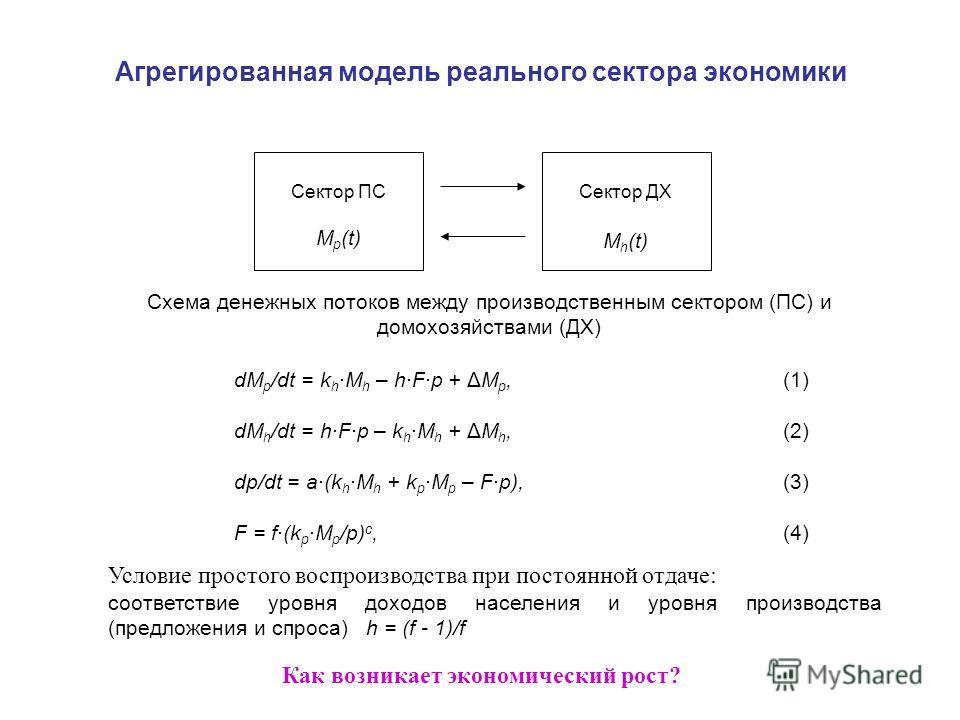 Агрегированная модель реального сектора экономики Сектор ПС M p (t) Сектор ДХ M h (t) dМ р /dt = k h ·М h – h·F·p + ΔМ р,(1) dМ h /dt = h·F·p – k h ·М h + ΔМ h,(2) dp/dt = a·(k h ·М h + k р ·М р – F·p),(3) F = f·(k р ·М р /p) c,(4) Схема денежных пот