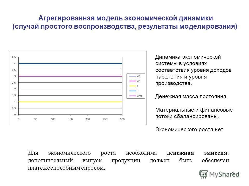 4 Агрегированная модель экономической динамики (случай простого воспроизводства, результаты моделирования) Сектор ПССектор ПС Динамика экономической системы в условиях соответствия уровня доходов населения и уровня производства. Денежная масса постоя