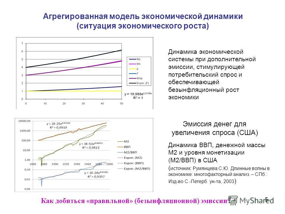 5 Динамика экономической системы при дополнительной эмиссии, стимулирующей потребительский спрос и обеспечивающей безынфляционный рост экономики Динамика ВВП, денежной массы М2 и уровня монетизации (М2/ВВП) в США ( источник: Румянцева С.Ю. Длинные во