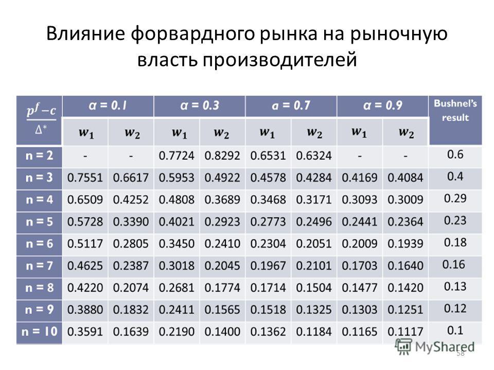 Влияние форвардного рынка на рыночную власть производителей 58