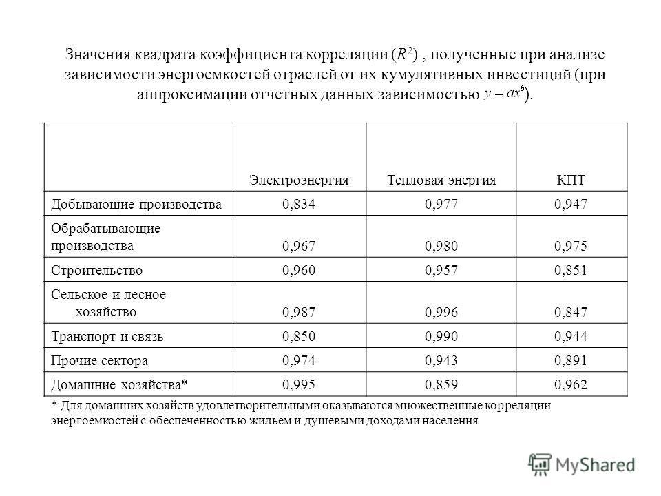 Значения квадрата коэффициента корреляции (R 2 ), полученные при анализе зависимости энергоемкостей отраслей от их кумулятивных инвестиций (при аппроксимации отчетных данных зависимостью ). ЭлектроэнергияТепловая энергияКПТ Добывающие производства0,8