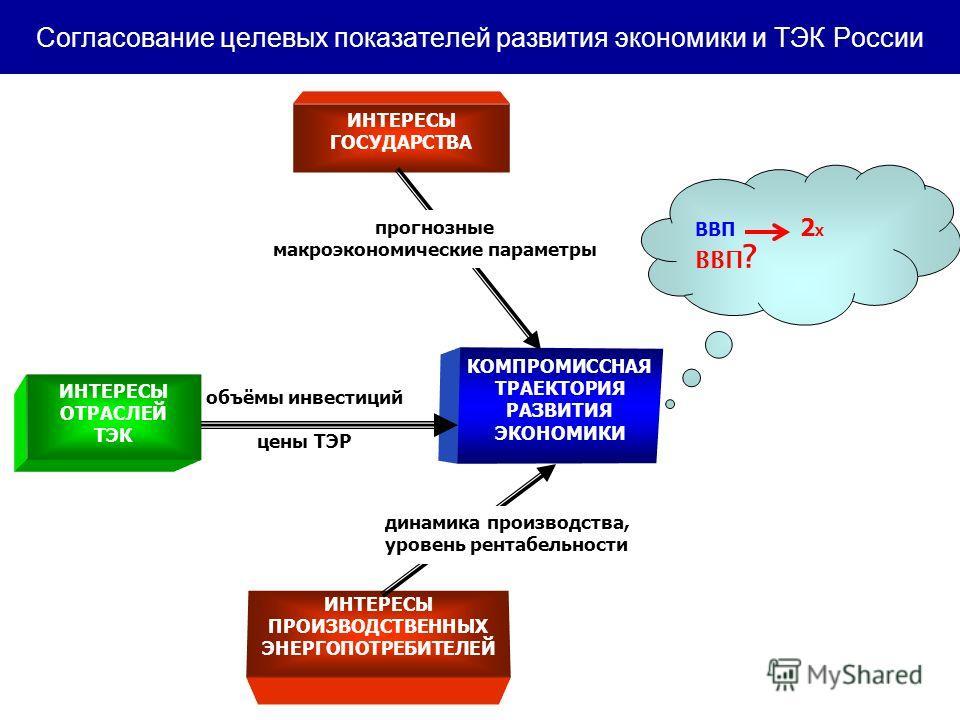 Согласование целевых показателей развития экономики и ТЭК России ВВП 2 X ВВП ? объёмы инвестиций цены ТЭР ИНТЕРЕСЫ ПРОИЗВОДСТВЕННЫХ ЭНЕРГОПОТРЕБИТЕЛЕЙ ИНТЕРЕСЫ ОТРАСЛЕЙ ТЭК ИНТЕРЕСЫ ГОСУДАРСТВА КОМПРОМИССНАЯ ТРАЕКТОРИЯ РАЗВИТИЯ ЭКОНОМИКИ прогнозные м
