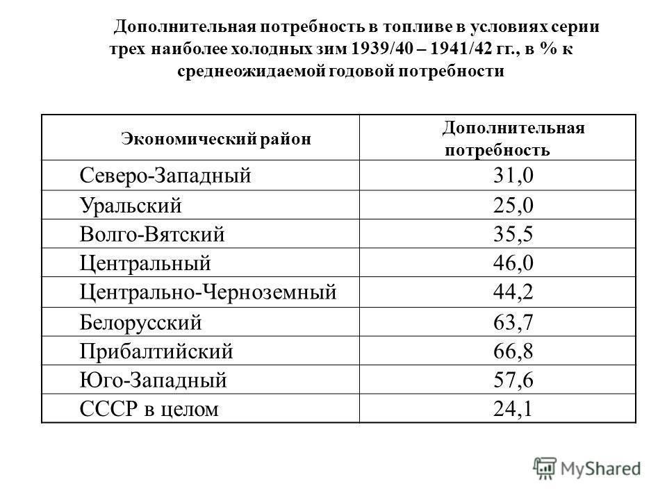 Дополнительная потребность в топливе в условиях серии трех наиболее холодных зим 1939/40 – 1941/42 гг., в % к среднеожидаемой годовой потребности Экономический район Дополнительная потребность Северо-Западный31,0 Уральский25,0 Волго-Вятский35,5 Центр