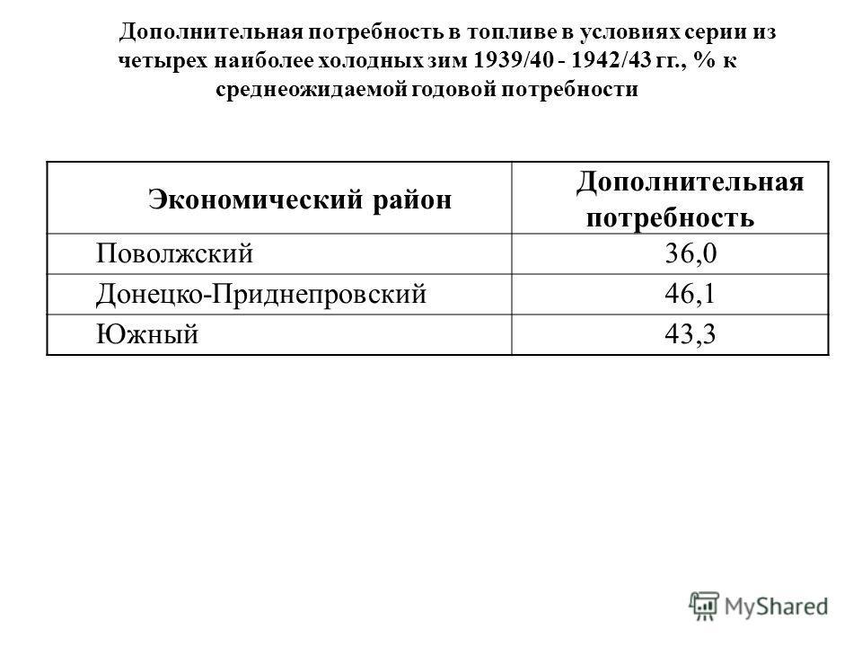 Экономический район Дополнительная потребность Поволжский36,0 Донецко-Приднепровский46,1 Южный43,3 Дополнительная потребность в топливе в условиях серии из четырех наиболее холодных зим 1939/40 - 1942/43 гг., % к среднеожидаемой годовой потребности
