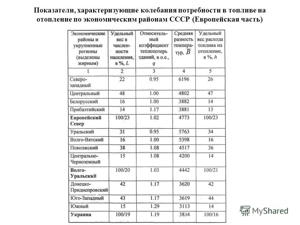 Показатели, характеризующие колебания потребности в топливе на отопление по экономическим районам СССР (Европейская часть)
