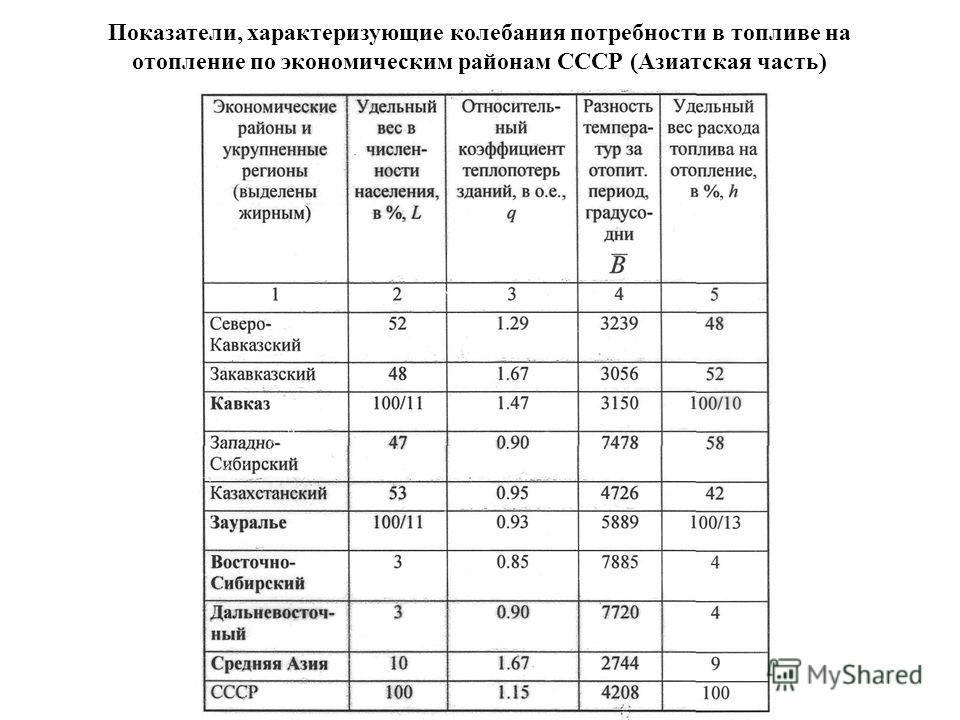 Показатели, характеризующие колебания потребности в топливе на отопление по экономическим районам СССР (Азиатская часть)