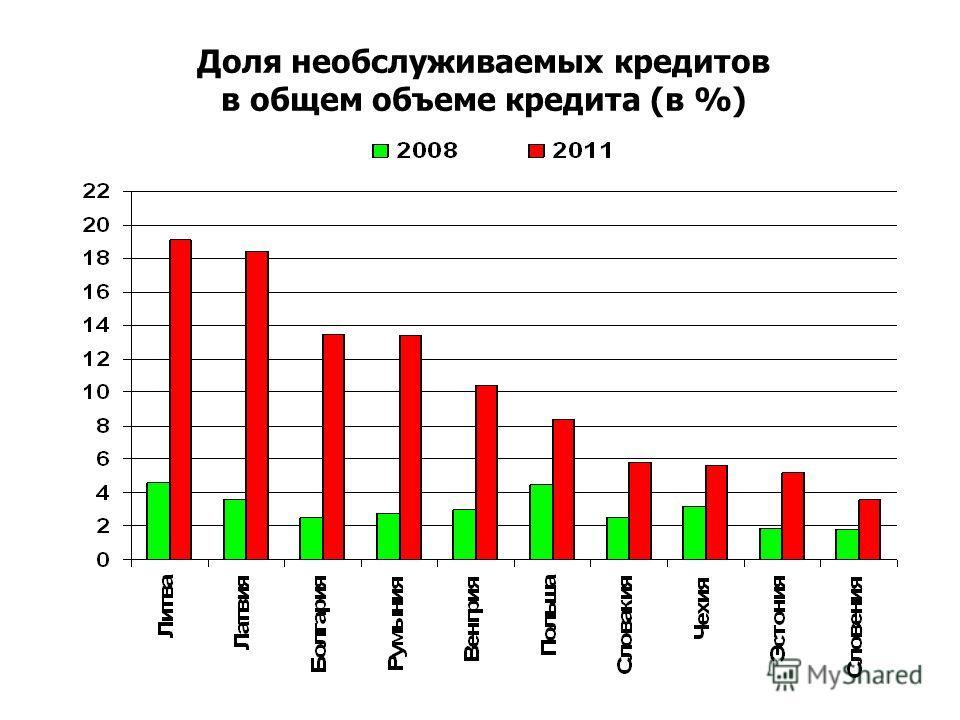 Доля необслуживаемых кредитов в общем объеме кредита (в %)