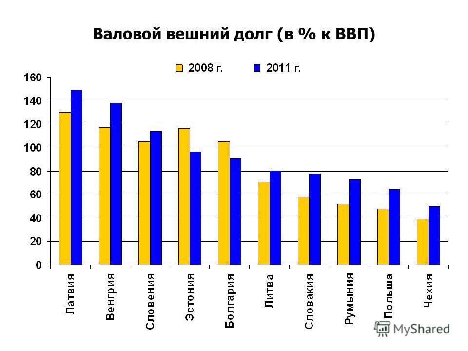 Валовой вешний долг (в % к ВВП)