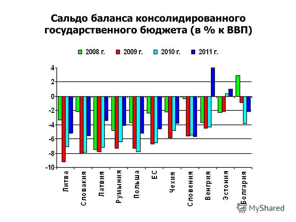 Сальдо баланса консолидированного государственного бюджета (в % к ВВП)
