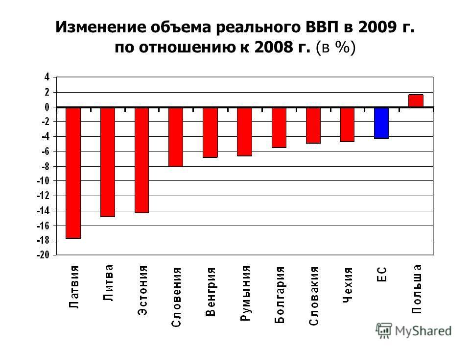 Изменение объема реального ВВП в 2009 г. по отношению к 2008 г. (в %)