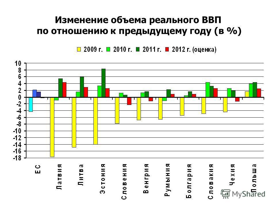 Изменение объема реального ВВП по отношению к предыдущему году (в %)