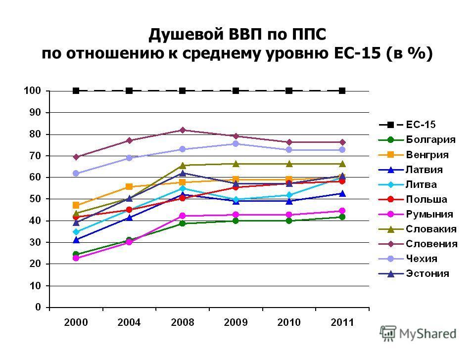 Душевой ВВП по ППС по отношению к среднему уровню ЕС-15 (в %)